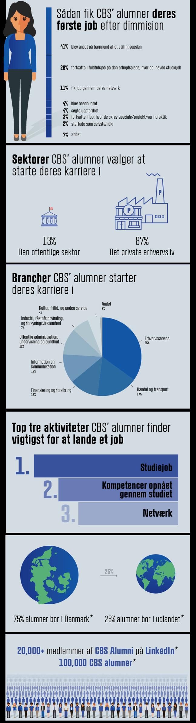 CBS Alumni info