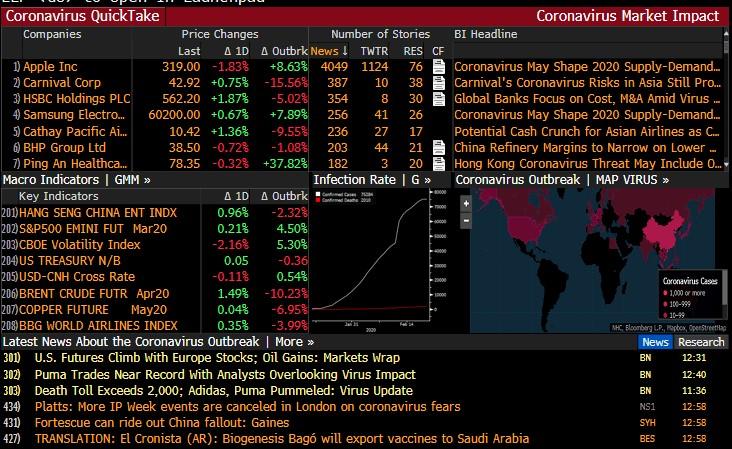 Skærmbillede af Bloomberg terminaler om Corionavirus