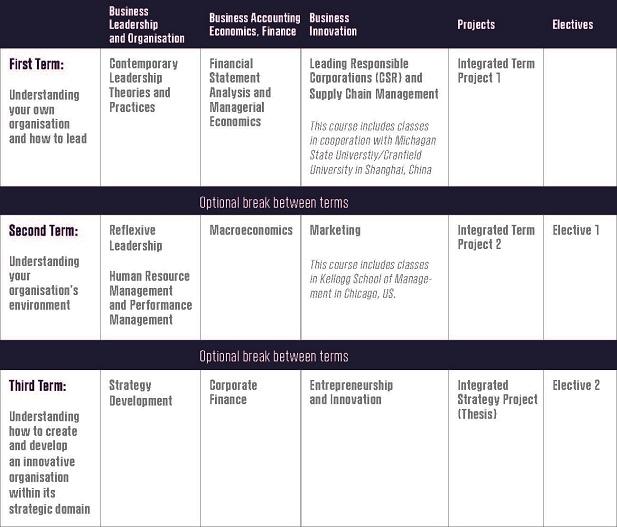 cbs_executive_mba_with_flexibility_table.jpg
