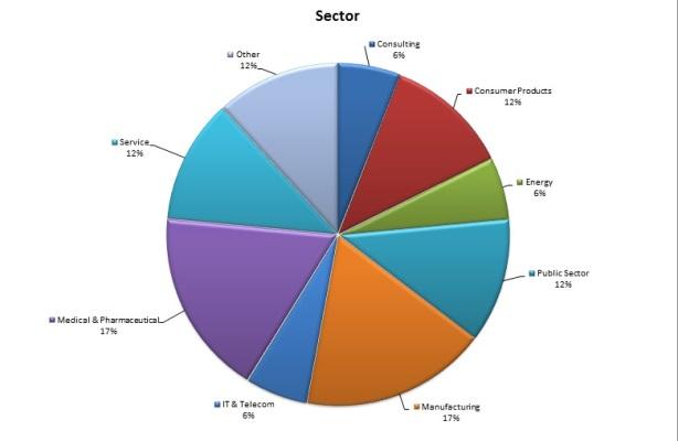 CBS GEMBA 2016 sectors