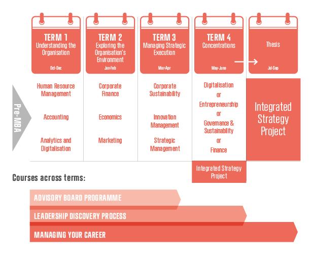 Copenhagen MBA Programme Outline