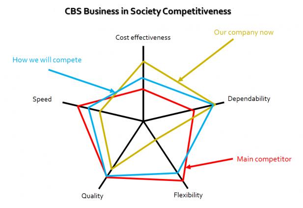 CBS Competitiveness
