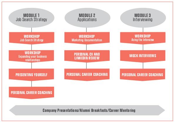 Your Career | CBS - Copenhagen Business School