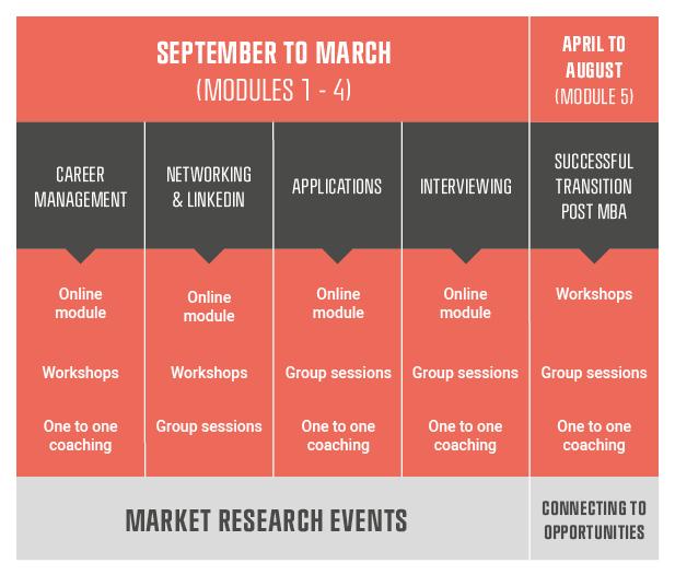 Copenhagen MBA Careers Module