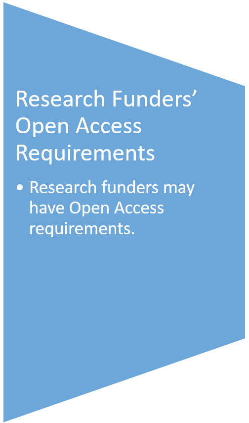 Funders' Open Access requirements
