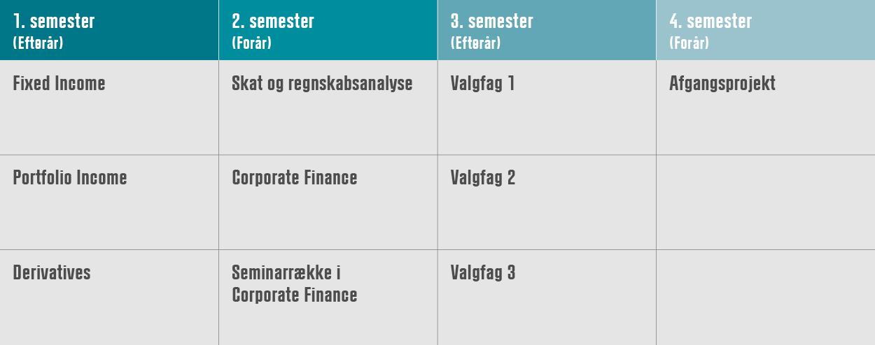 Studiestruktur Finansiering på 2 år