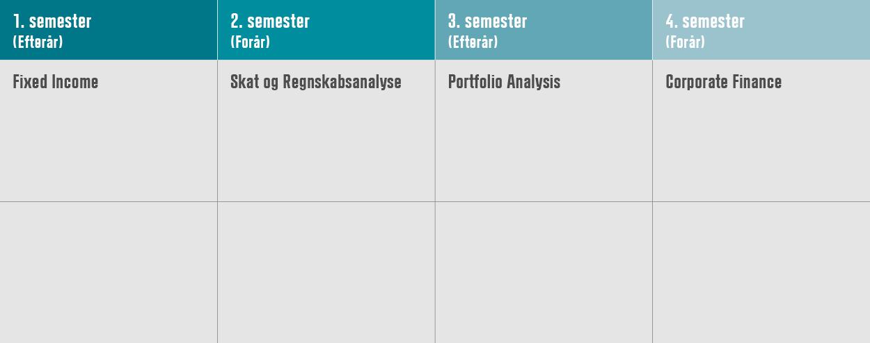 Fleksibel studiestruktur: HD 2. del finansiering på 4 år del 1
