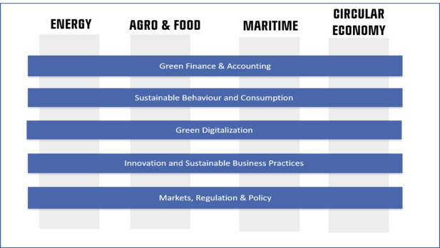 CBS Green Transition Research - Central SSH Dimensions