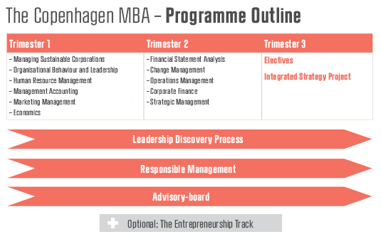 Mba Course Mba Course Outline