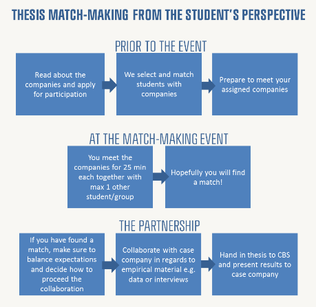 Cbs thesis matchmaking