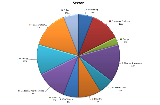 Flex EMBA 2015 class sector breakdown