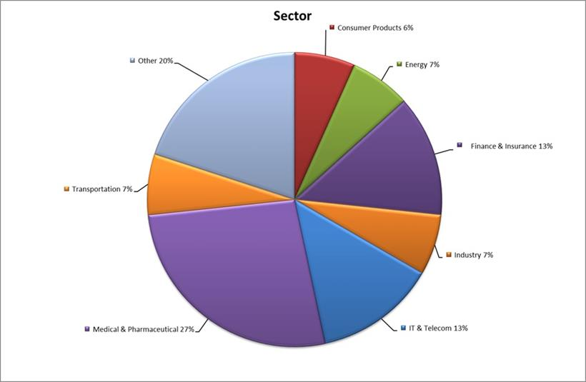 CBS EMBA April 2020 sector breakdown