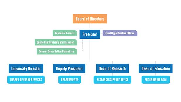 CBS Organisational chart top level