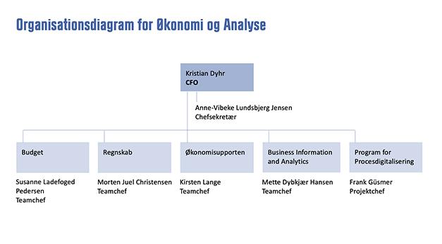 Organisationsdiagram for Økonomi & Analyse
