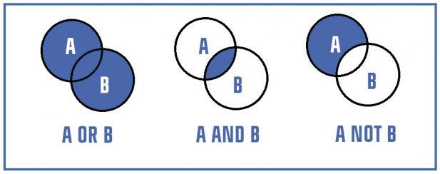 Boolean operators explained