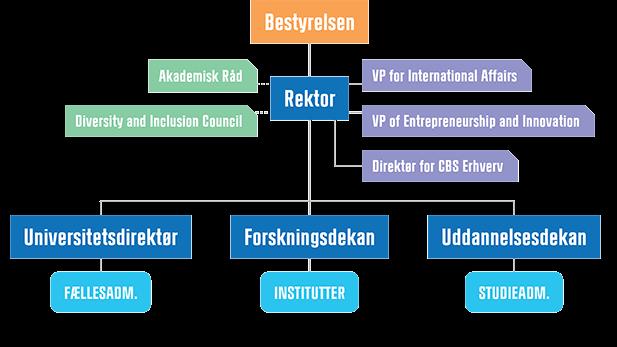 Organisationsdiagram for bestyrelsen på CBS
