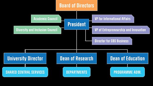 CBS Organisational Chart
