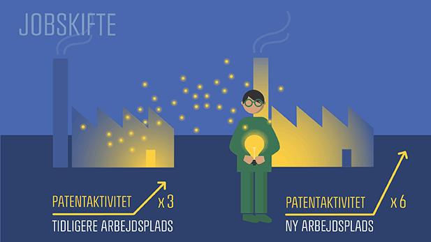 cbs forskning patentaktivitet