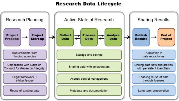 Research Data Lifecycle