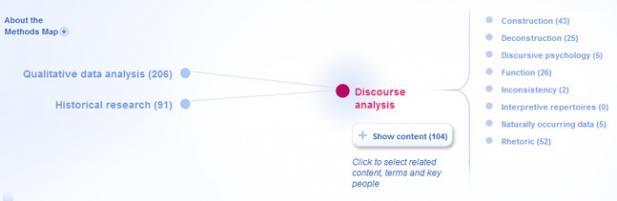Skærmbillede fra Sage Research Methods Online