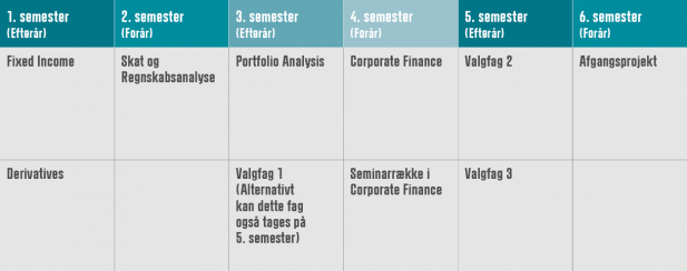 The Graduate Diploma in Finance (HD2) in 3 years
