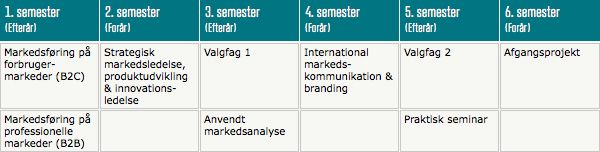 The Graduate Diploma in Marketing Management (HD2) in 3 years