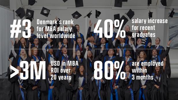 Copenhagen Full-time MBA ROI stats