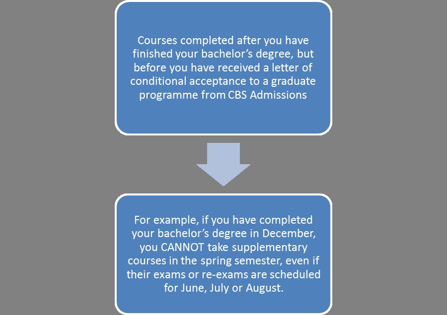 Admission cbs copenhagen business school supplementary solutioingenieria Choice Image