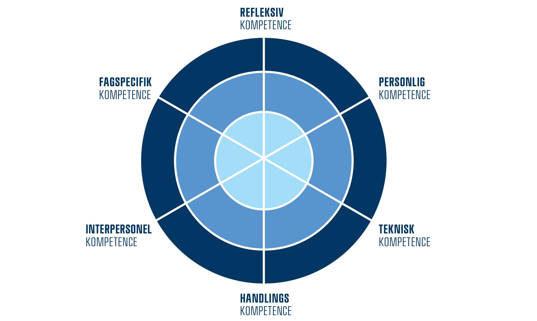 MMD Kompetencehjul